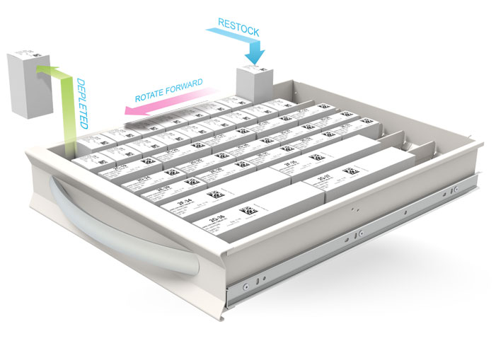 Autoadapt inventory system