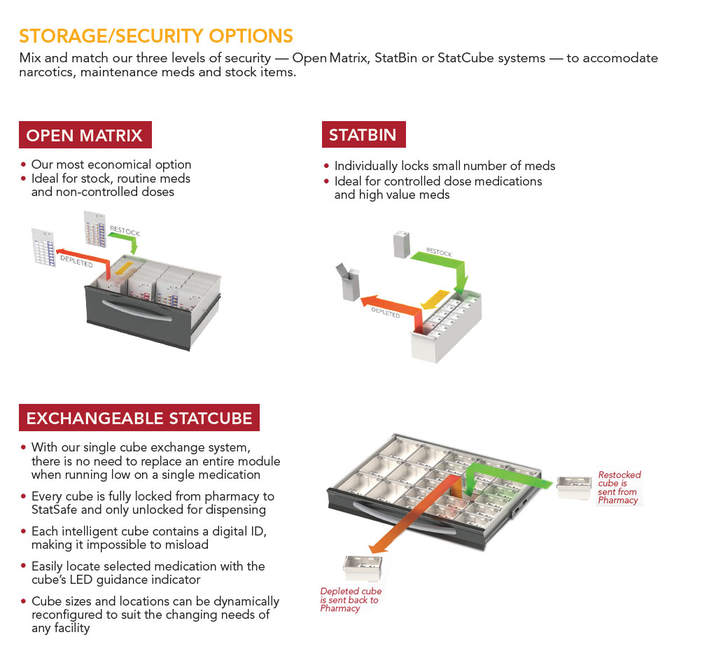 Security and Storage Options